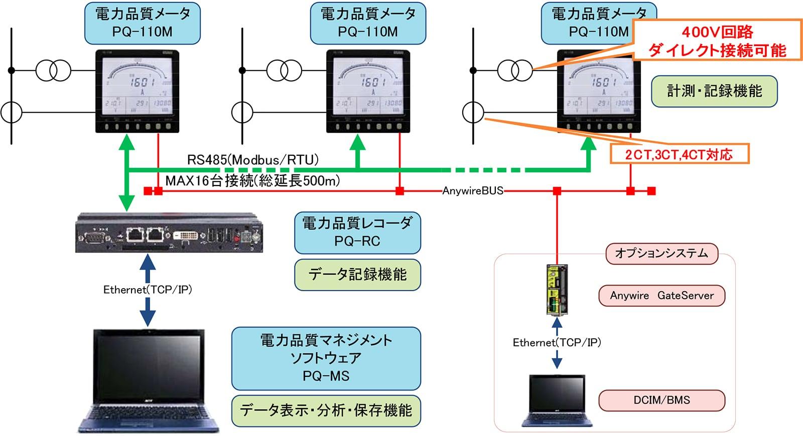 電力品質マネジメントシステム構成