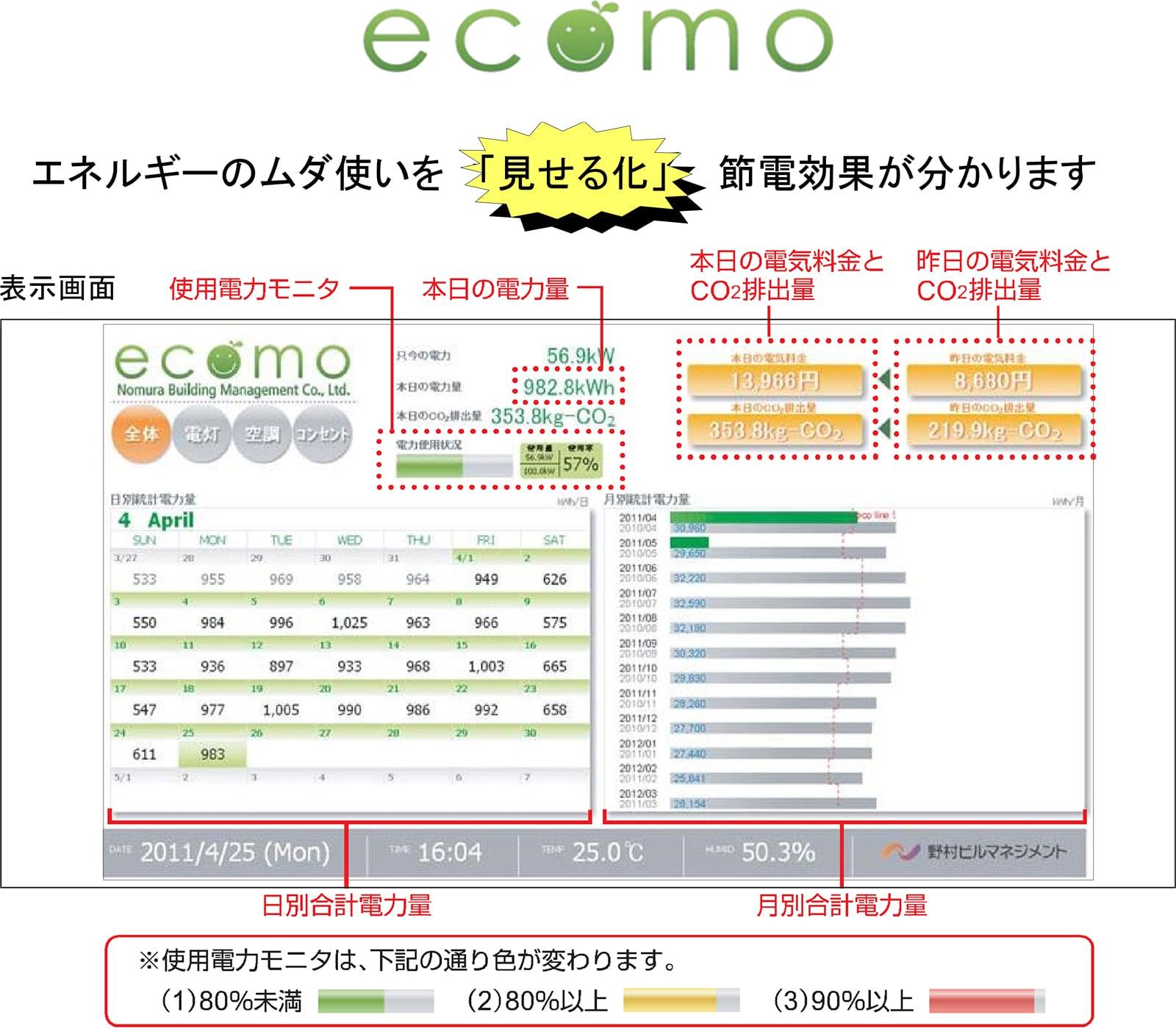 エネルギー使用量監視システムの説明