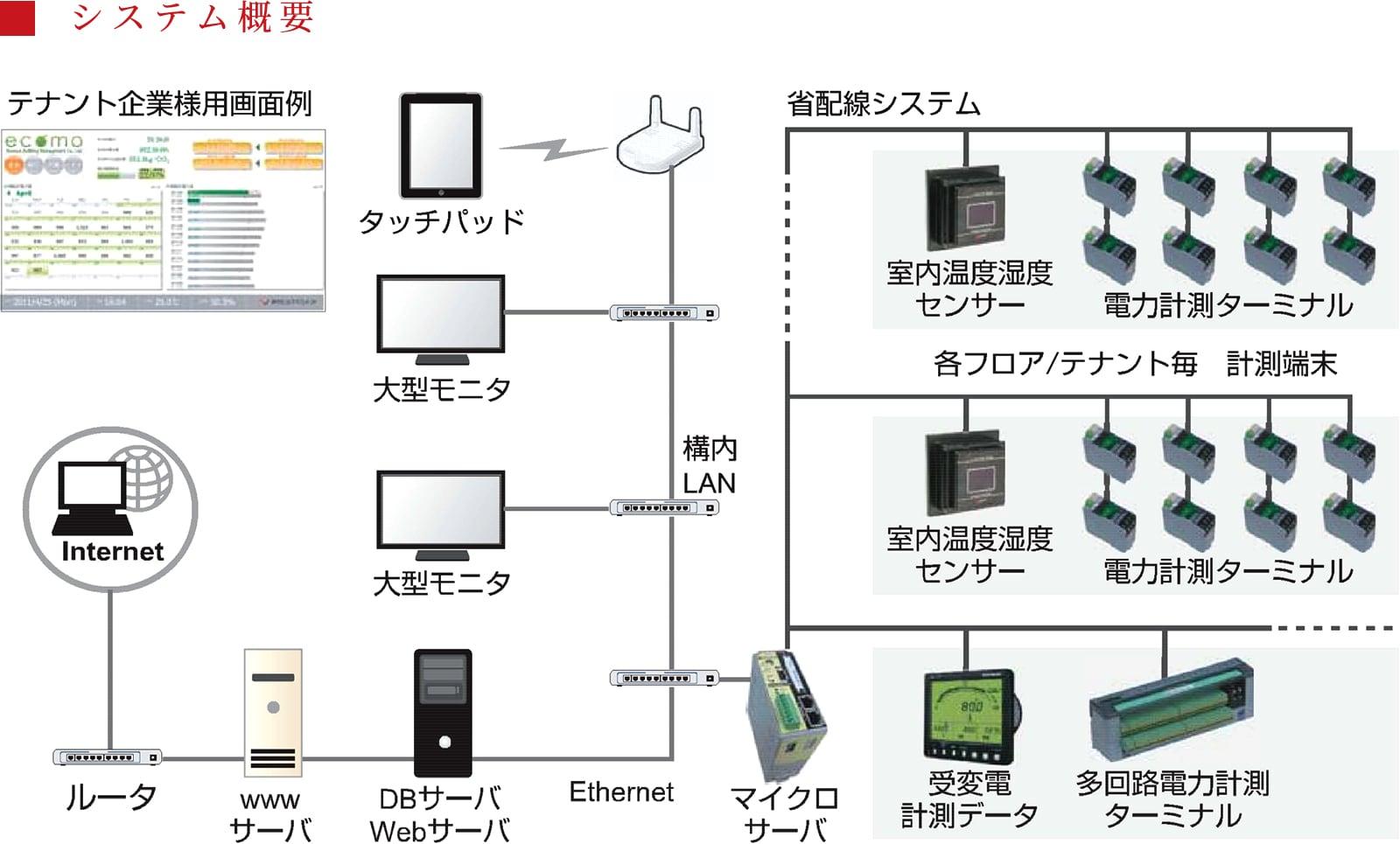 エネルギー使用量監視システムの機能・特徴の説明